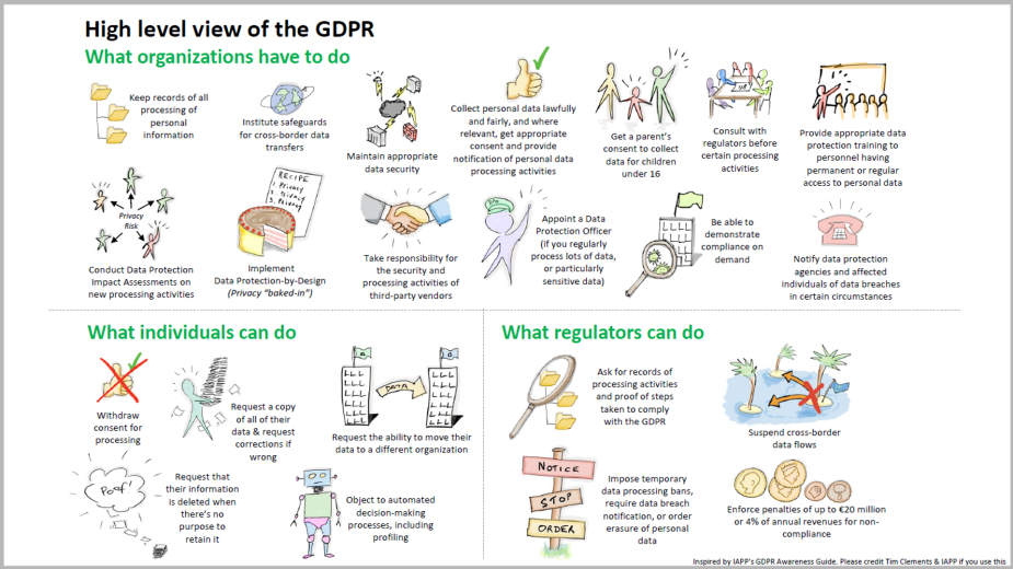 GDPR One-Pager